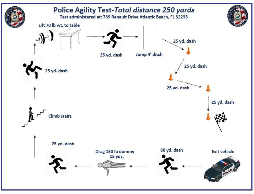 Atlantic Beach PD Physical-Agility Course